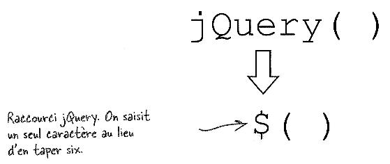 Raccourci jQuery