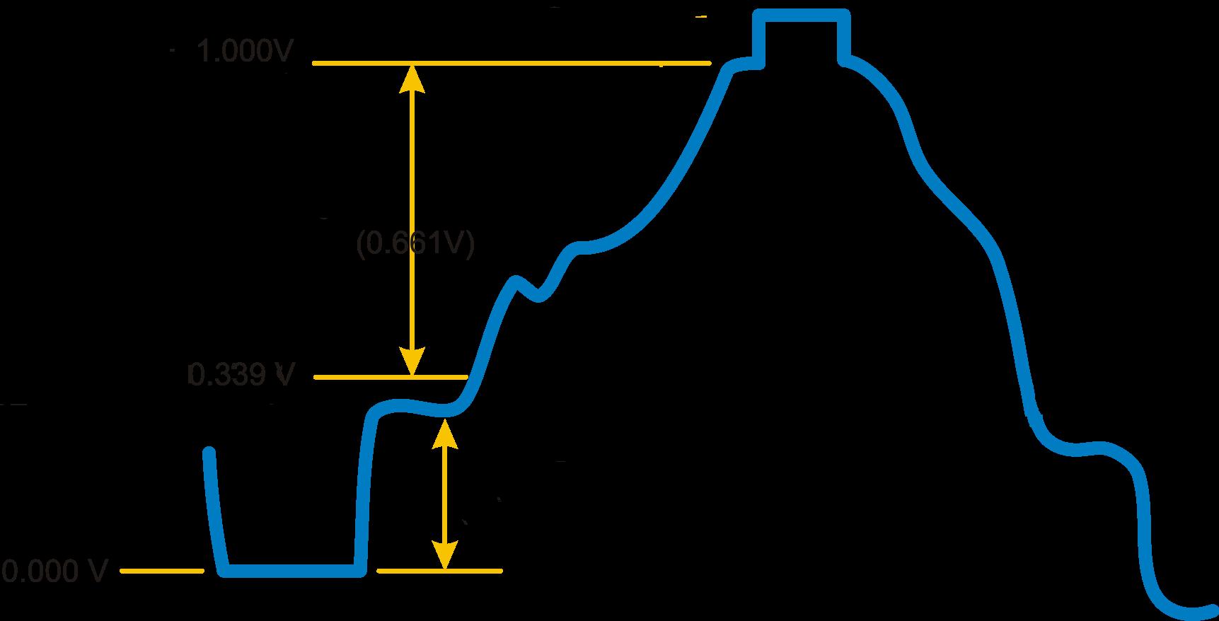Signal vidéo composite